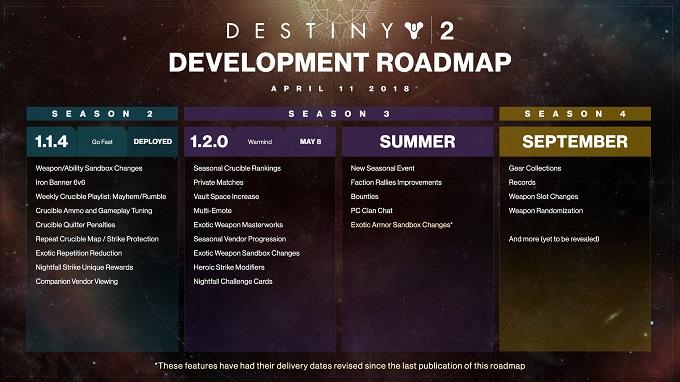Da oggi fino a Settembre assisteremo a moltissime novità su Destiny 2.