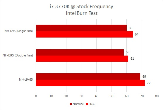 nh-l9 benchmark